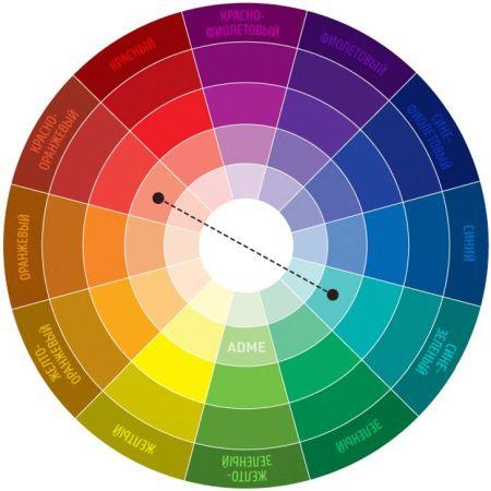 Круг Иттена по сочетанию цветов