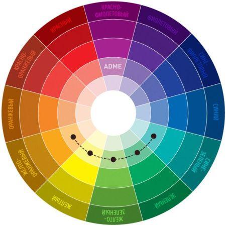 Цветовой круг показывает, что зеленый сочетается с желтым, оранжевым и сине-зеленым